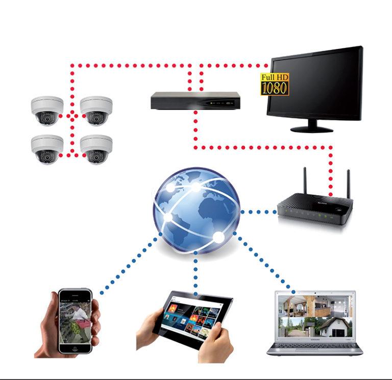 CCTV set